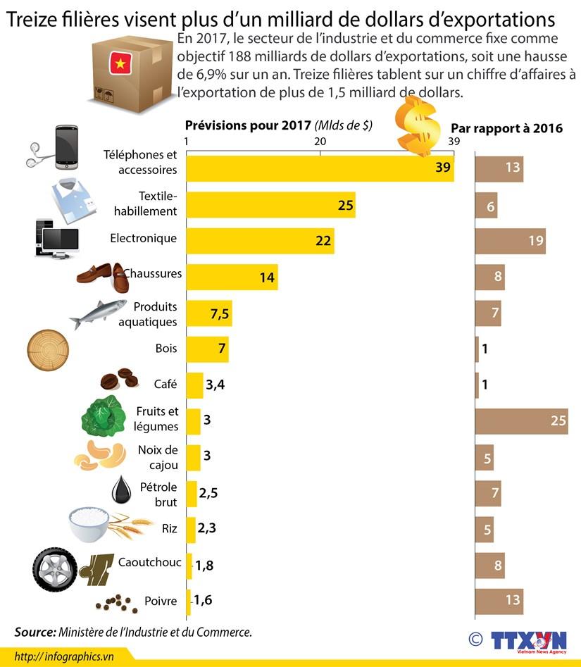 Treize filieres visent plus d'un milliard de dollars d'exportations hinh anh 1