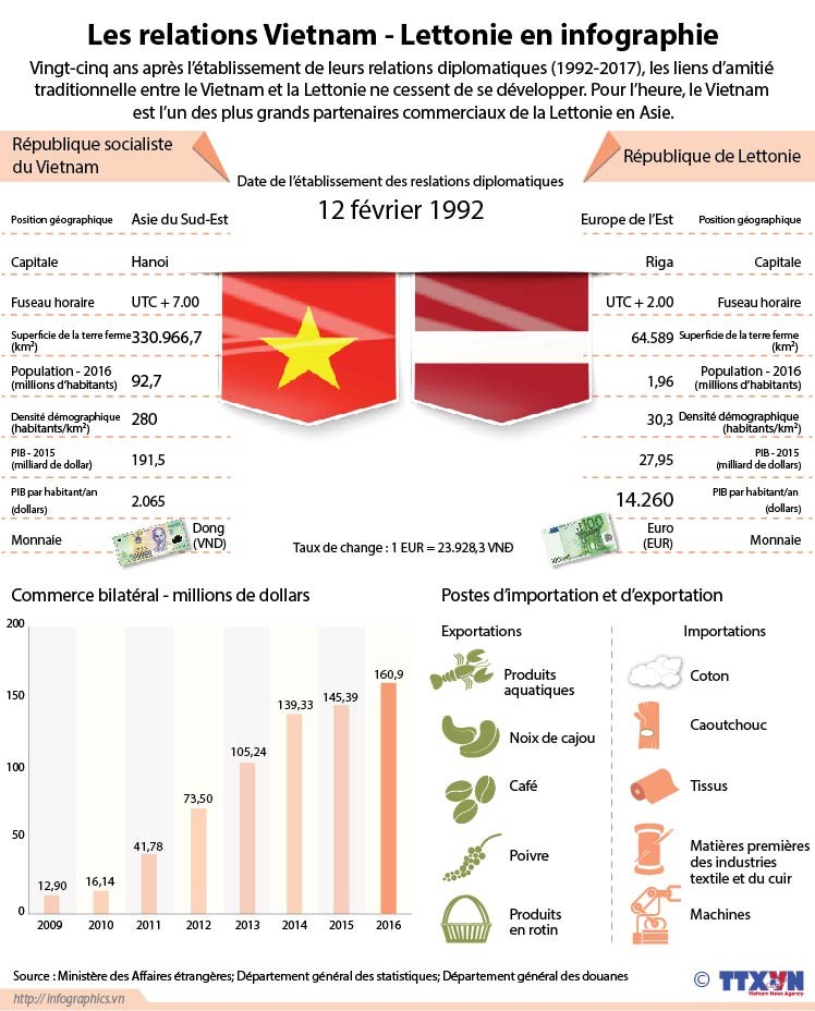Les relations Vietnam - Lettonie en infographie hinh anh 1