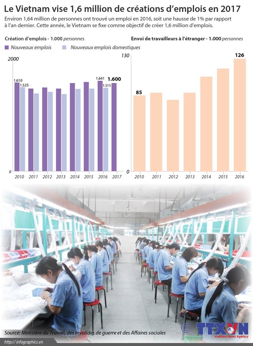 Le Vietnam vise 1,6 million de creations d'emplois en 2017 hinh anh 1