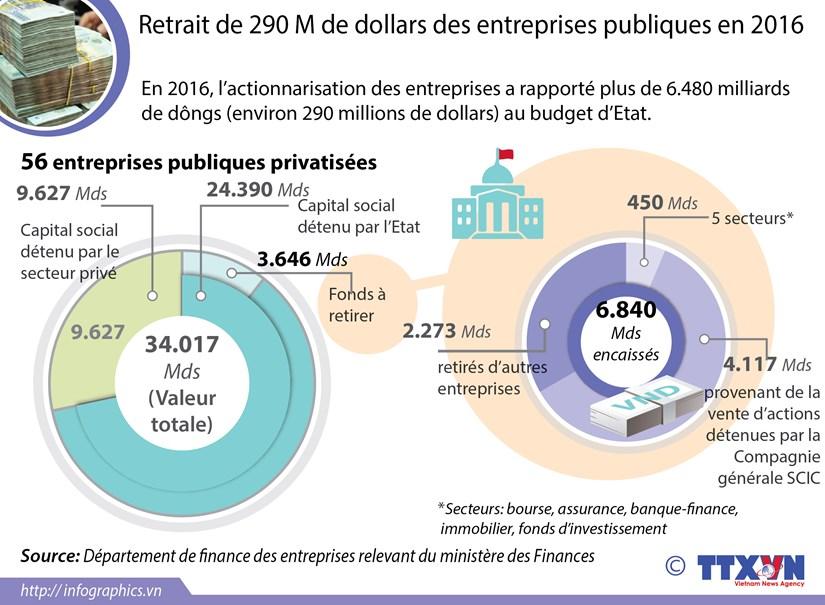 Retrait de 290 M de dollars des entreprises publiques en 2016 hinh anh 1
