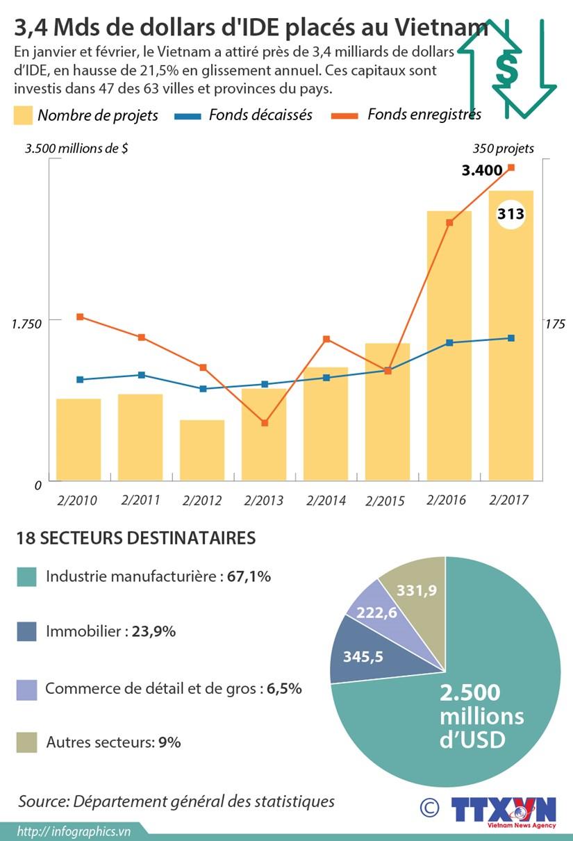 3,4 Mds de dollars d'IDE places au Vietnam hinh anh 1