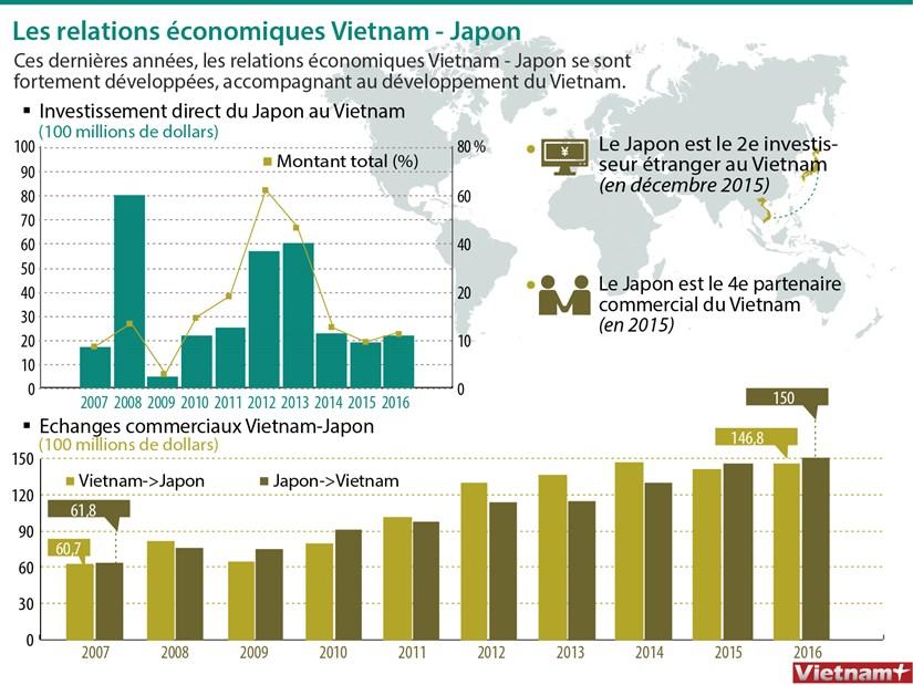 Les relations economiques Vietnam - Japon hinh anh 1