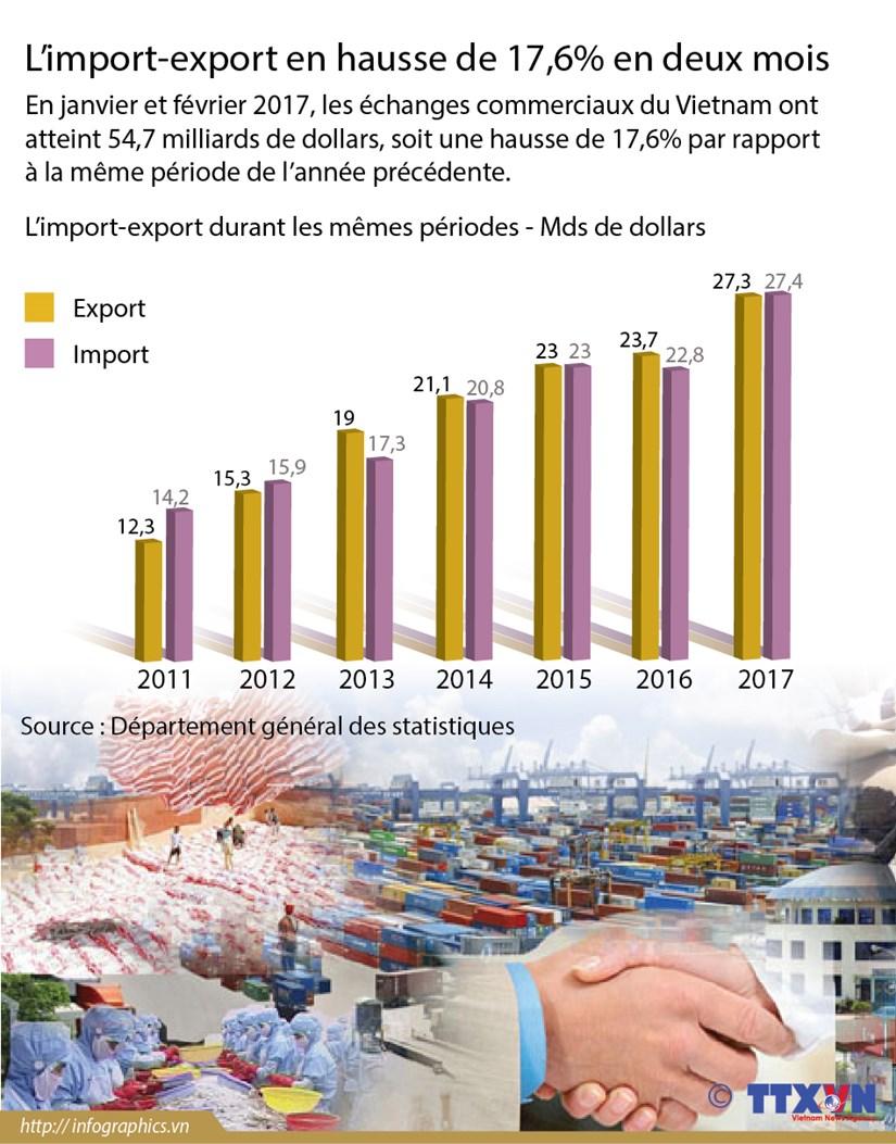 L'import-export en hausse de 17,6% en deux mois hinh anh 1
