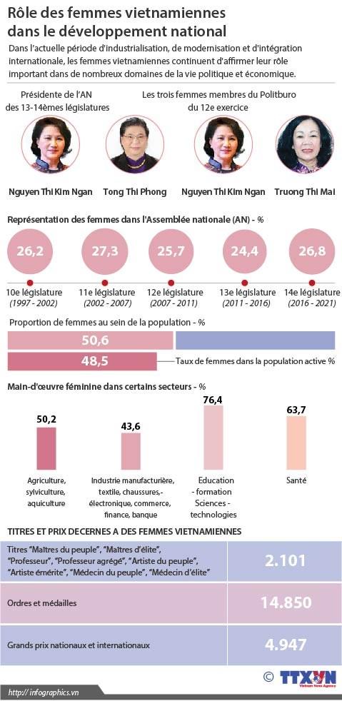 Role des femmes vietnamiennes dans le developpement national hinh anh 1