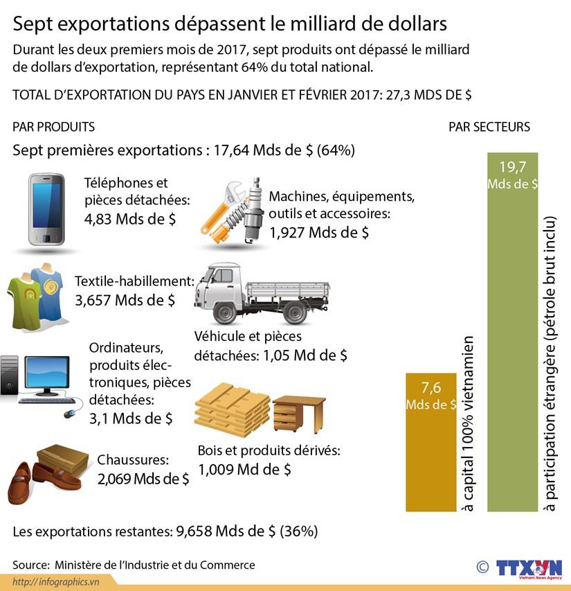 Sept exportations depassent le milliard de dollars hinh anh 1