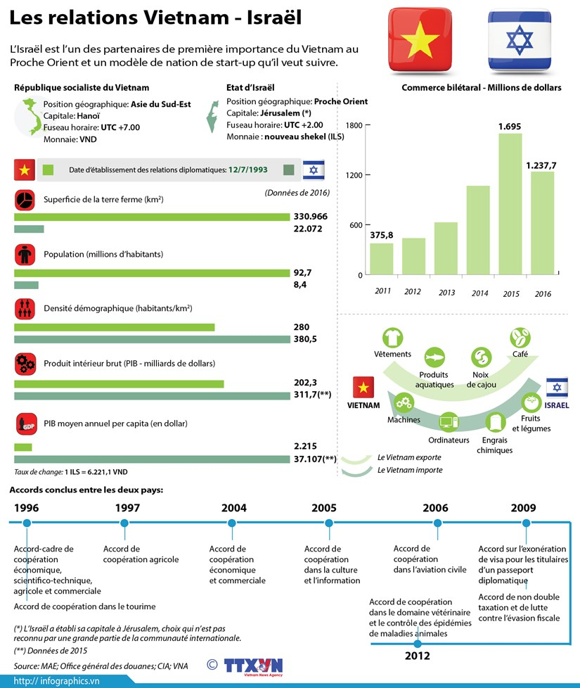 Les relations Vietnam - Israel en infographie hinh anh 1