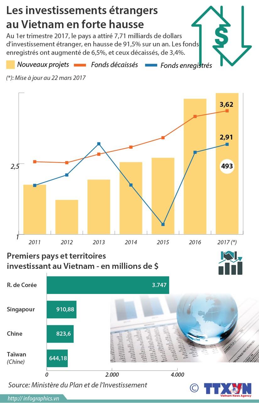 Les investissements etrangers au Vietnam en forte hausse hinh anh 1