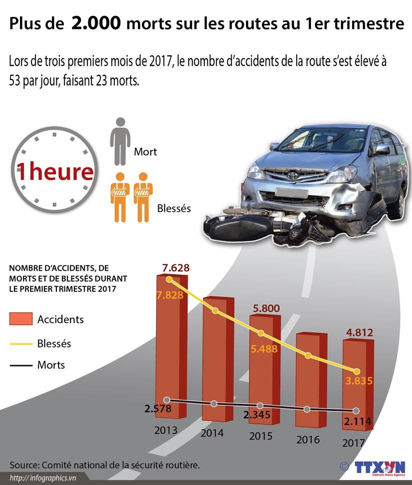 Plus de 2.000 personnes tuees sur les routes au 1er trimestre hinh anh 1