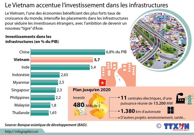 Le Vietnam accentue l'investissement dans les infrastructures hinh anh 1
