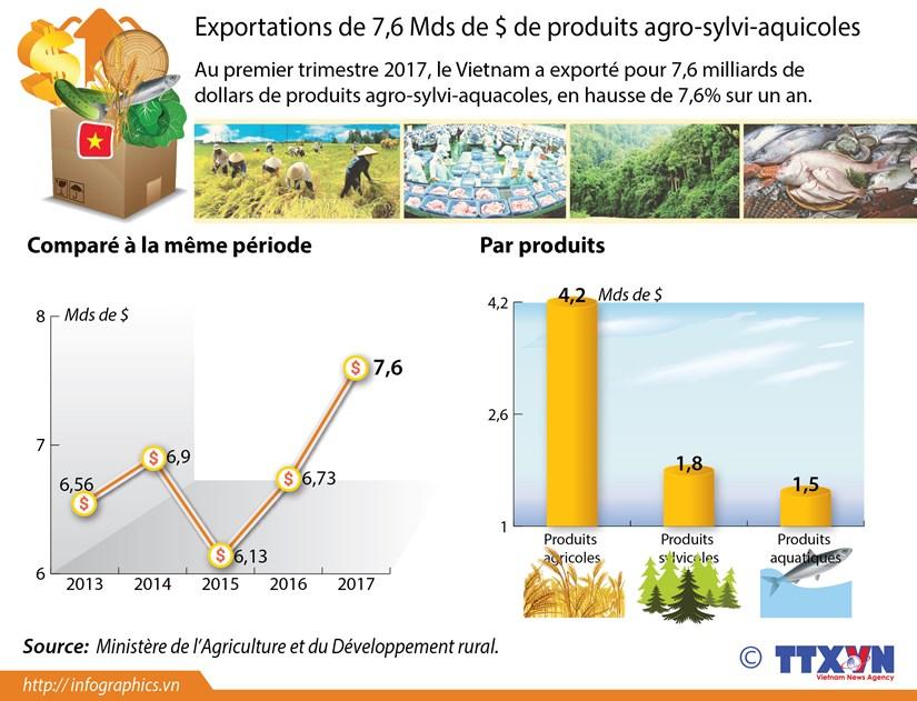 Exportations de 7,6 Mds de $ de produits agro-sylvi-aquicoles au 1er trimestre hinh anh 1