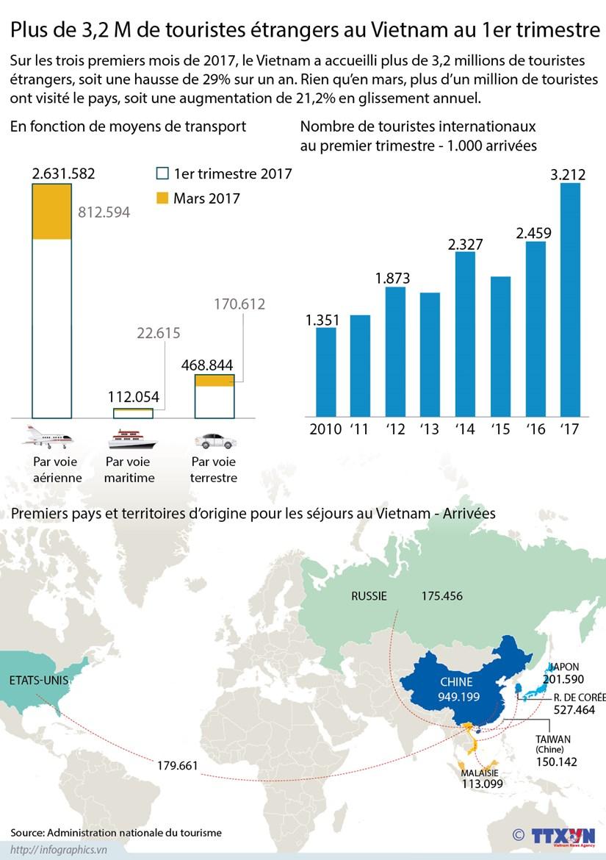 Plus de 3,2 M de touristes etrangers au Vietnam au 1er trimestre hinh anh 1