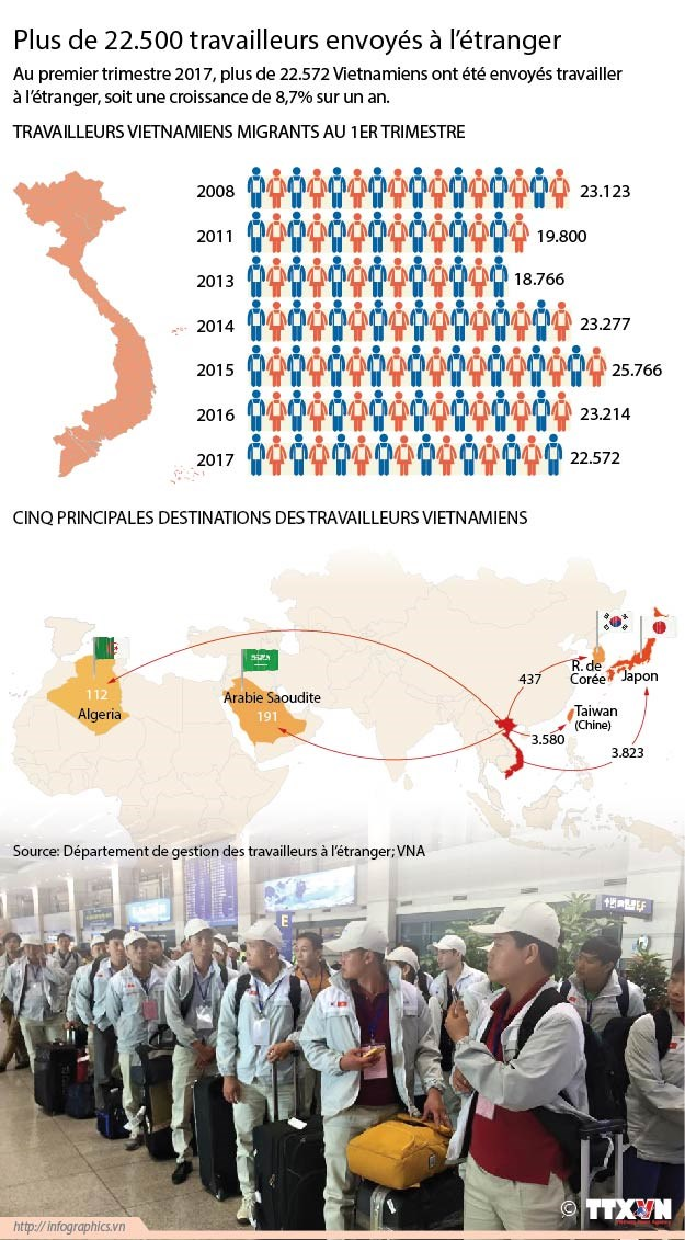 Plus de 22.500 travailleurs envoyes a l'etranger hinh anh 1