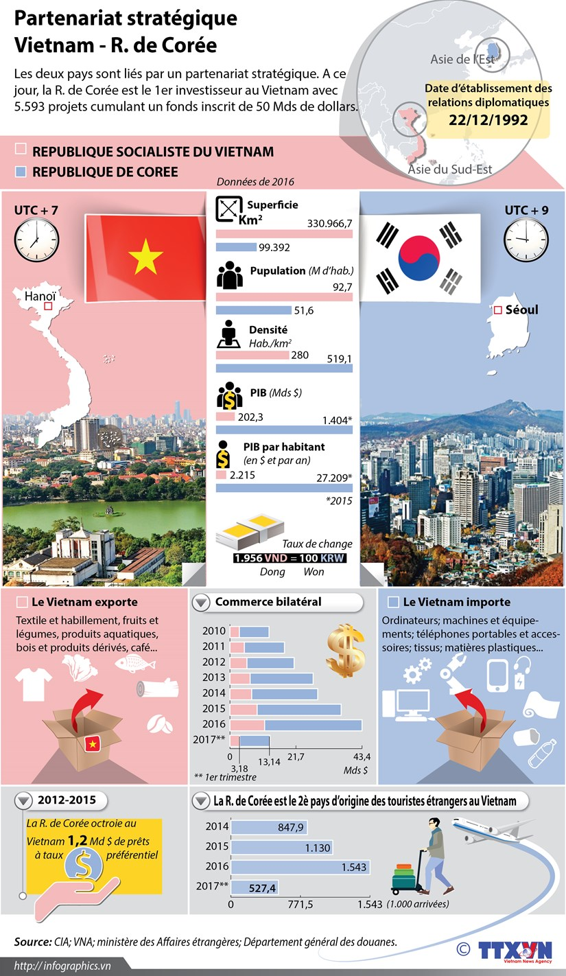 Partenariat strategique Vietnam - R. de Coree hinh anh 1