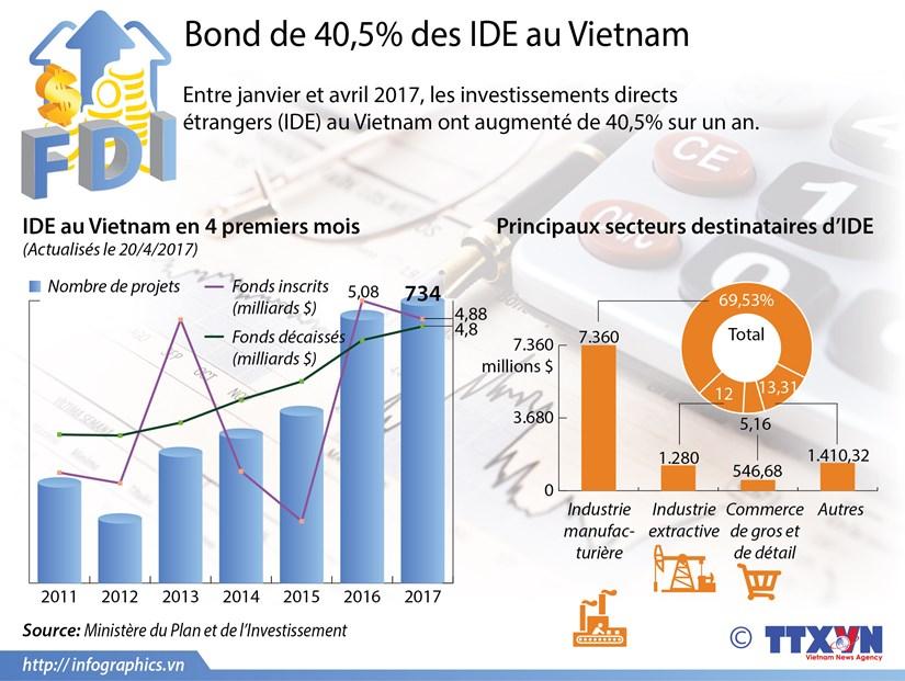 Bond de 40,5% des IDE au Vietnam hinh anh 1