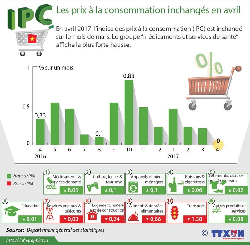 Les prix a la consommation inchanges en avril hinh anh 1