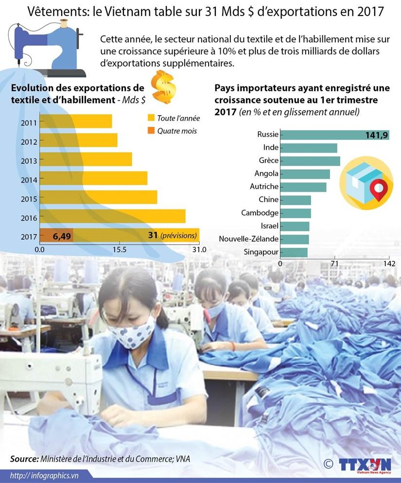 Vetements: le Vietnam table sur 31 Mds $ d'exportations en 2017 hinh anh 1