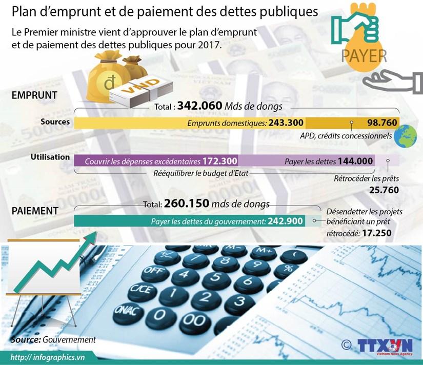 Plan d'emprunt et de paiement des dettes publiques hinh anh 1