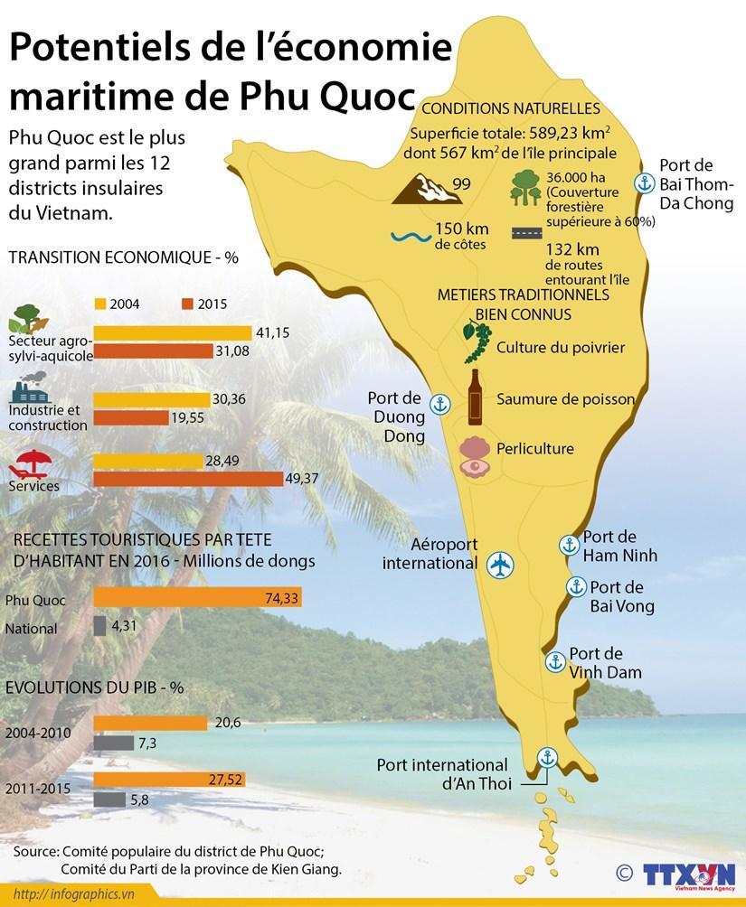 Potentiels de l'economie maritime de Phu Quoc hinh anh 1