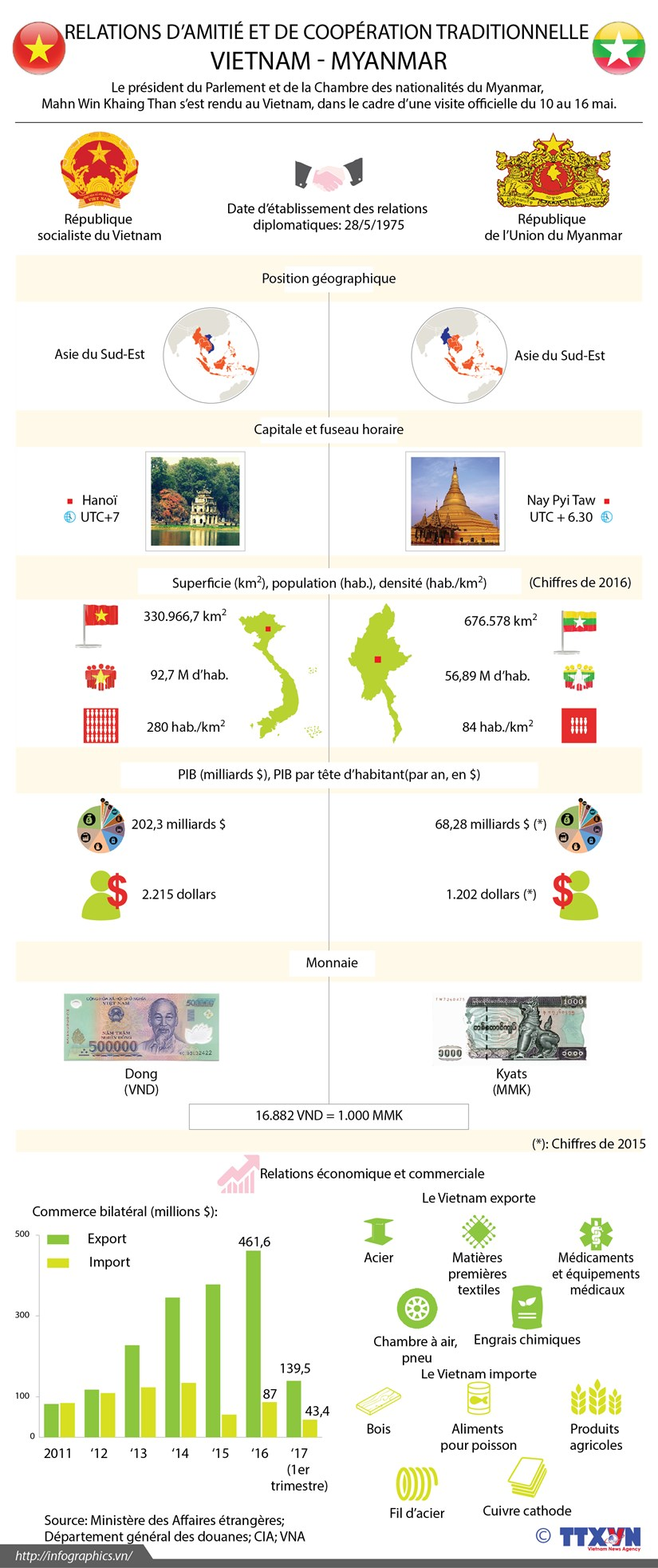 Relations d'amitie et de cooperation traditionnelle Vietnam - Myanmar hinh anh 1
