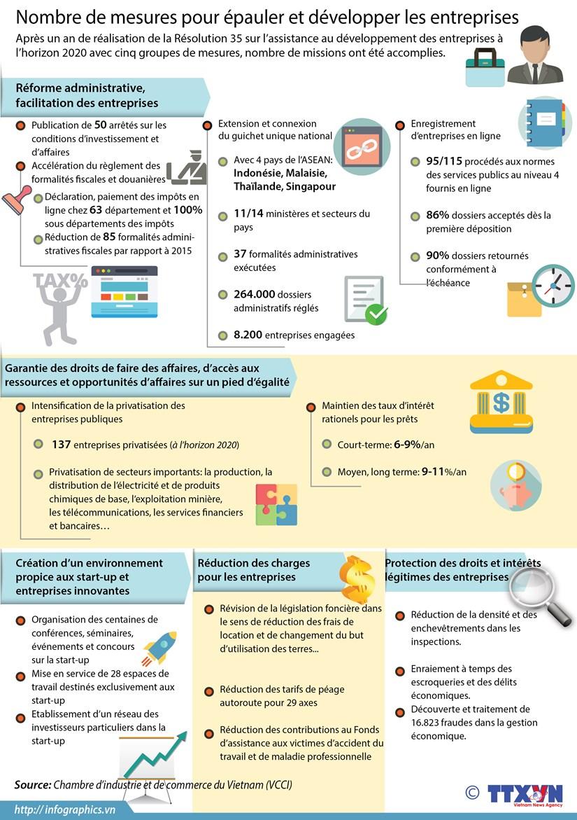 Nombre de mesures pour epauler et developper les entreprises hinh anh 1