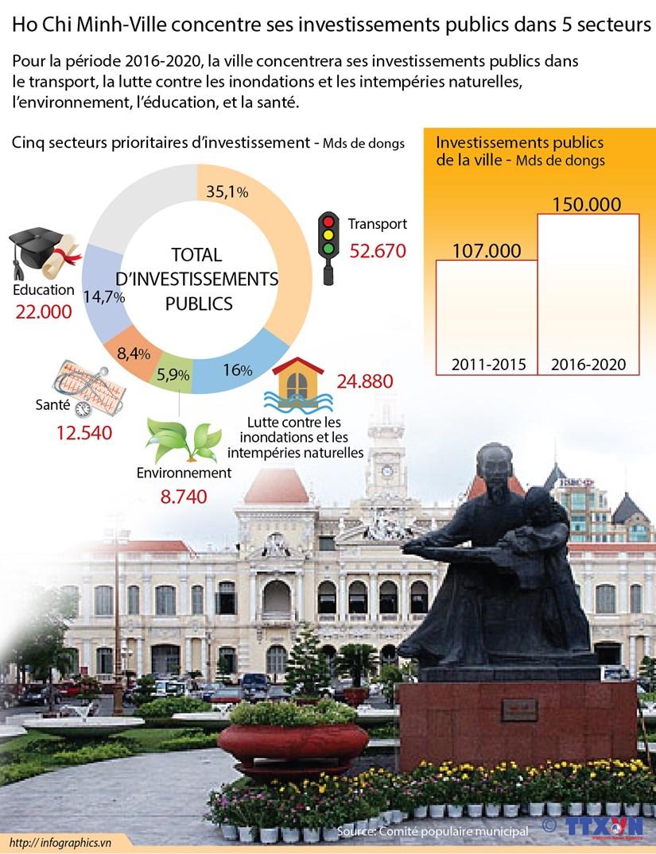 Ho Chi Minh-Ville concentre ses investissements publics dans 5 secteurs hinh anh 1