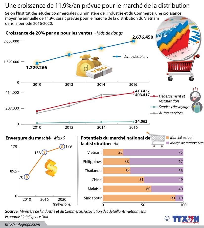 Une croissance de 11,9%/an prevue pour le marche de la distribution hinh anh 1
