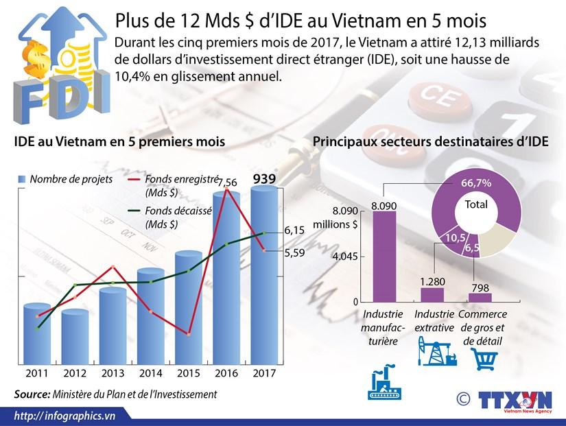 Plus de 12 Mds $ d'IDE au Vietnam en 5 mois hinh anh 1