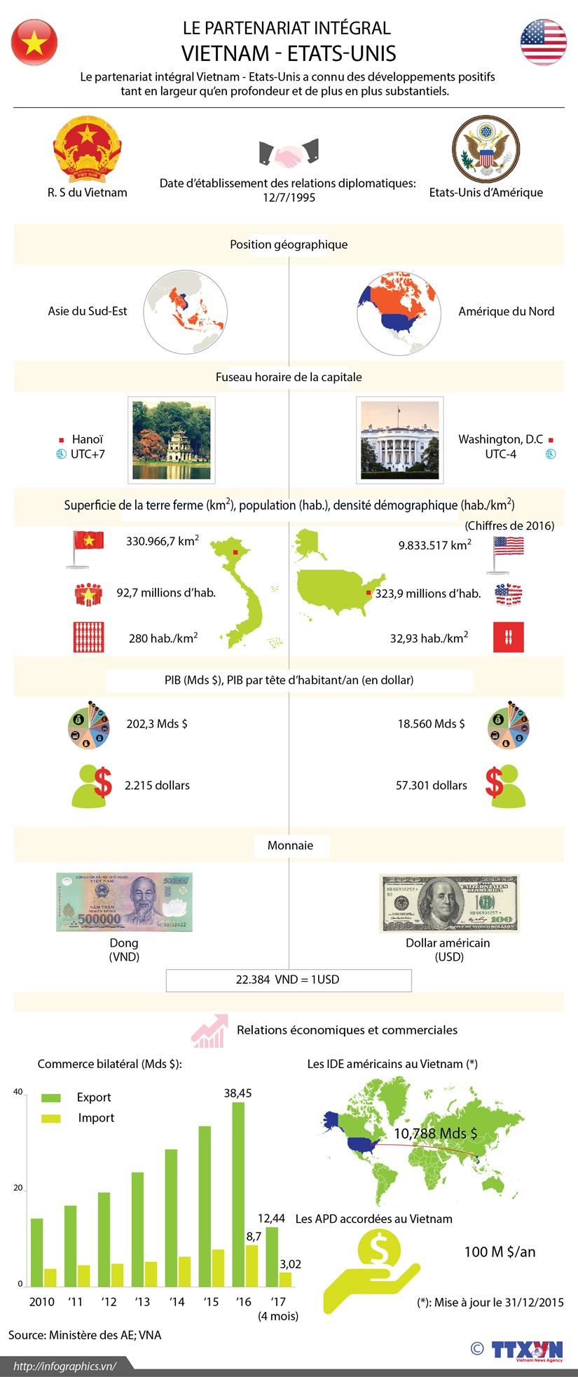 Le partenariat integral Vietnam - Etats-Unis en infographie hinh anh 1