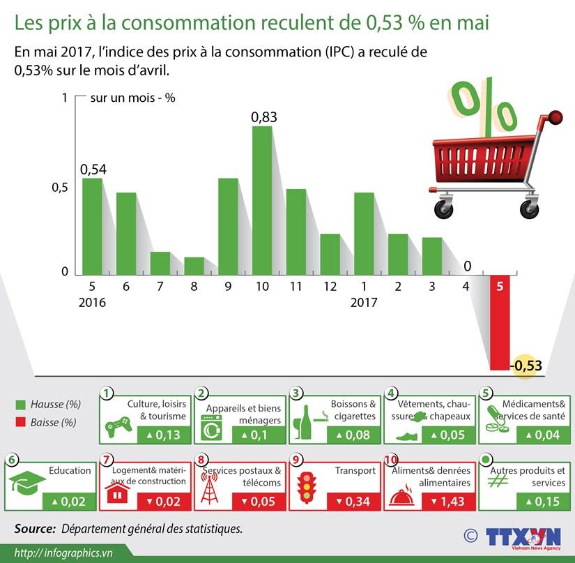 Les prix a la consommation reculent de 0,53 % en mai hinh anh 1