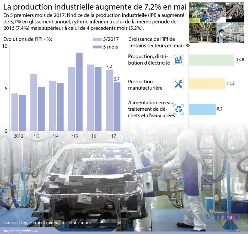 La production industrielle augmente de 7,2% en mai hinh anh 1