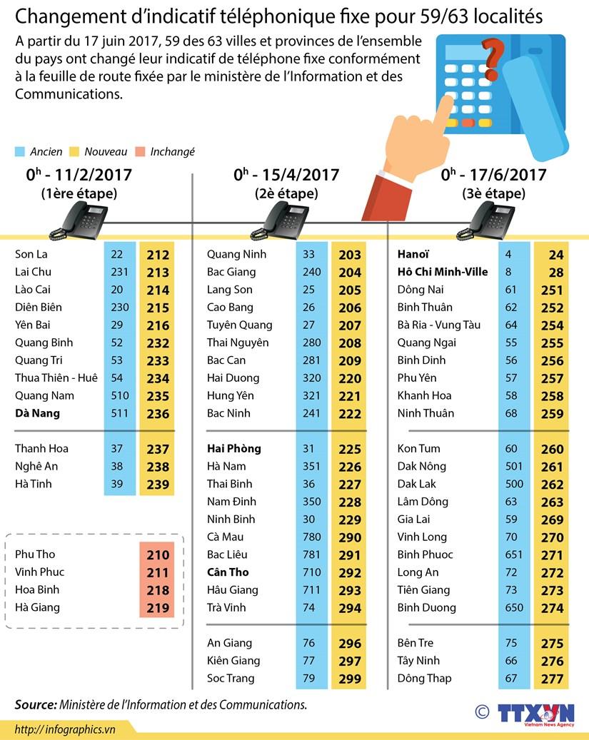 Changement d'indicatif telephonique fixe pour 59/63 localites hinh anh 1