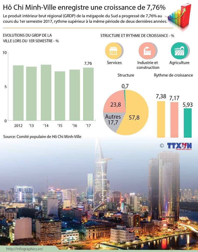 Ho Chi Minh-Ville enregistre une croissance de 7,76% hinh anh 1