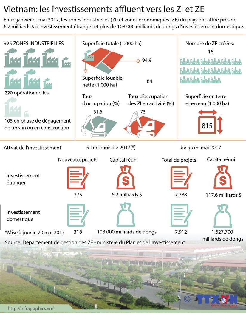 Vietnam: les investissements affluent vers les ZI et ZE hinh anh 1