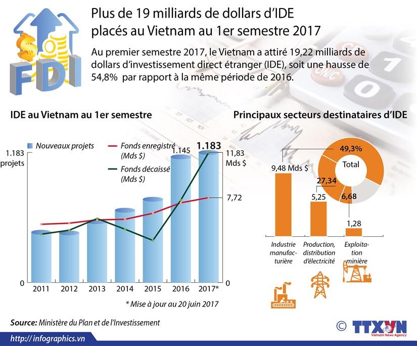 Plus de 19 milliards de dollars d'IDE places au Vietnam au 1er semestre 2017 hinh anh 1