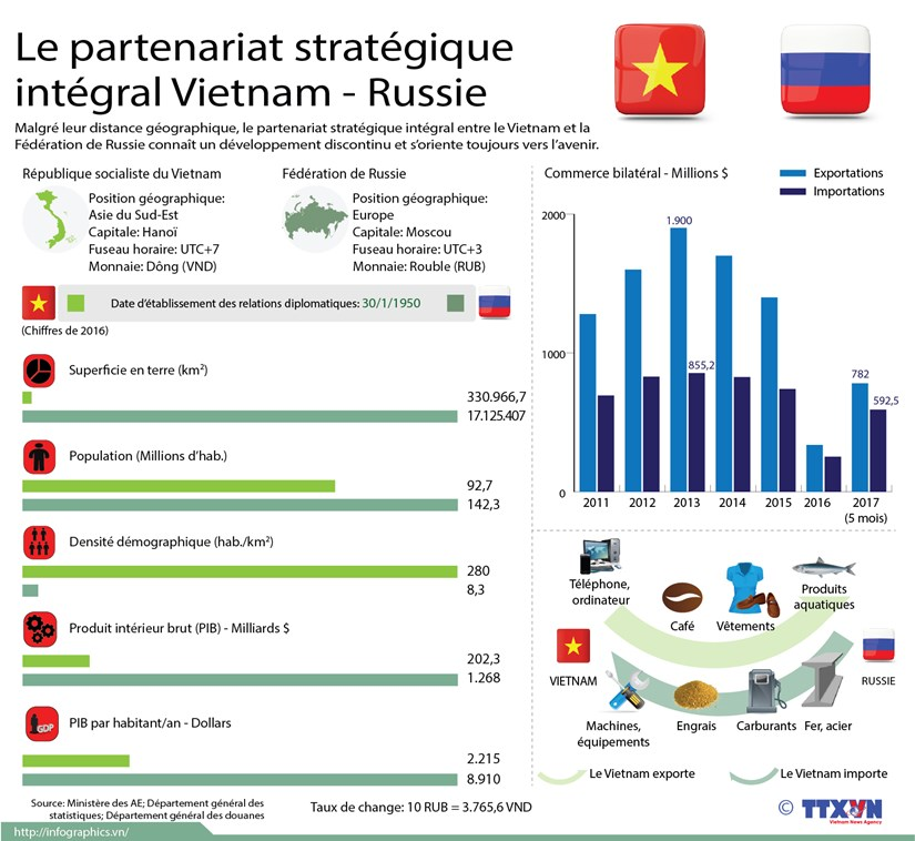 Le partenariat strategique integral Vietnam - Russie hinh anh 1