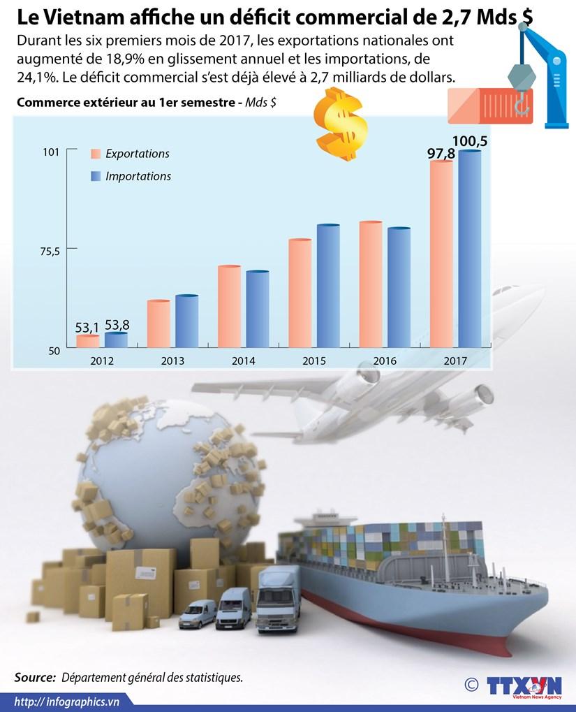 Le Vietnam affiche un deficit commercial de 2,7 Mds $ au 1er semestre 2017 hinh anh 1