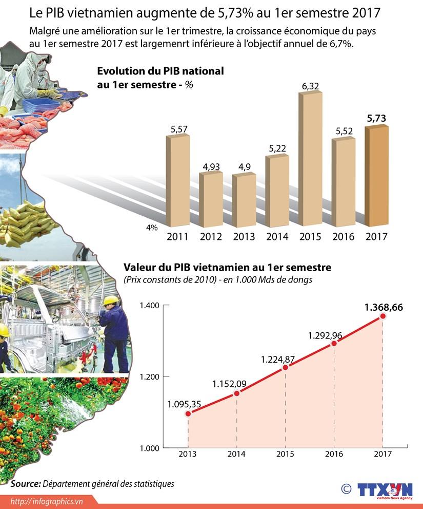 Le PIB vietnamien augmente de 5,73% au 1er semestre 2017 hinh anh 1