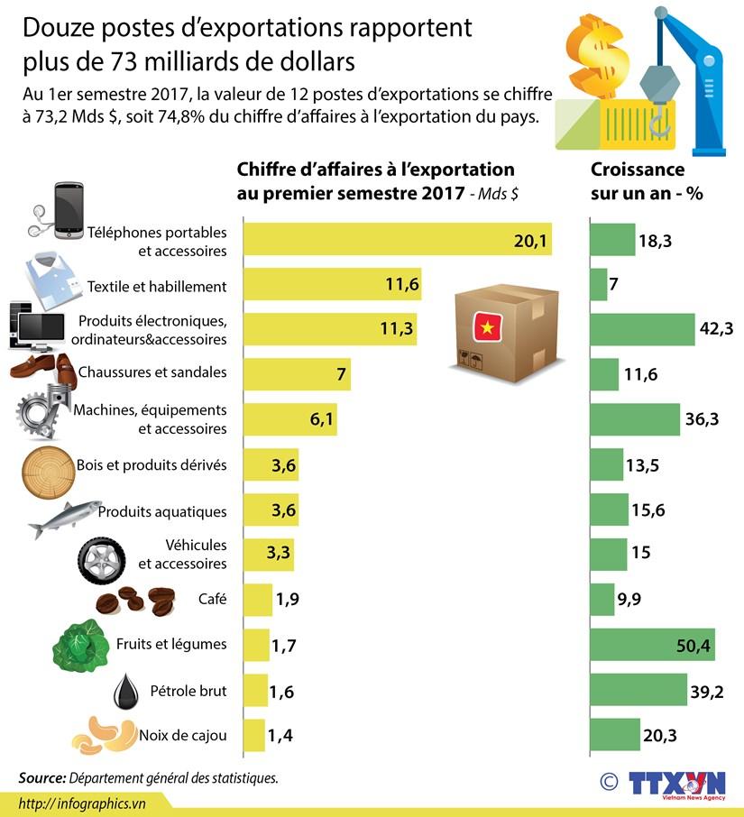Douze postes d'exportations rapportent plus de 73 milliards de dollars hinh anh 1