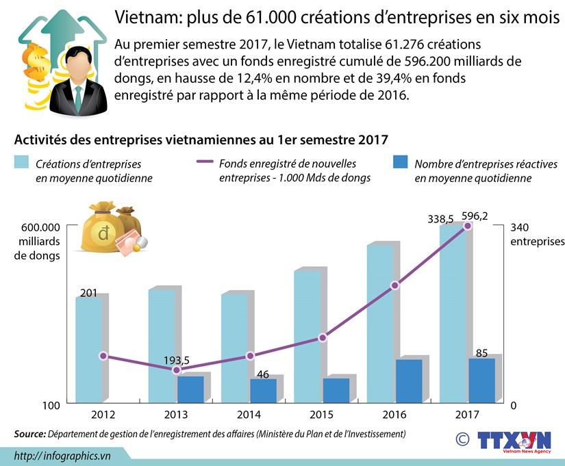 Vietnam: plus de 61.000 creations d'entreprises en six mois hinh anh 1
