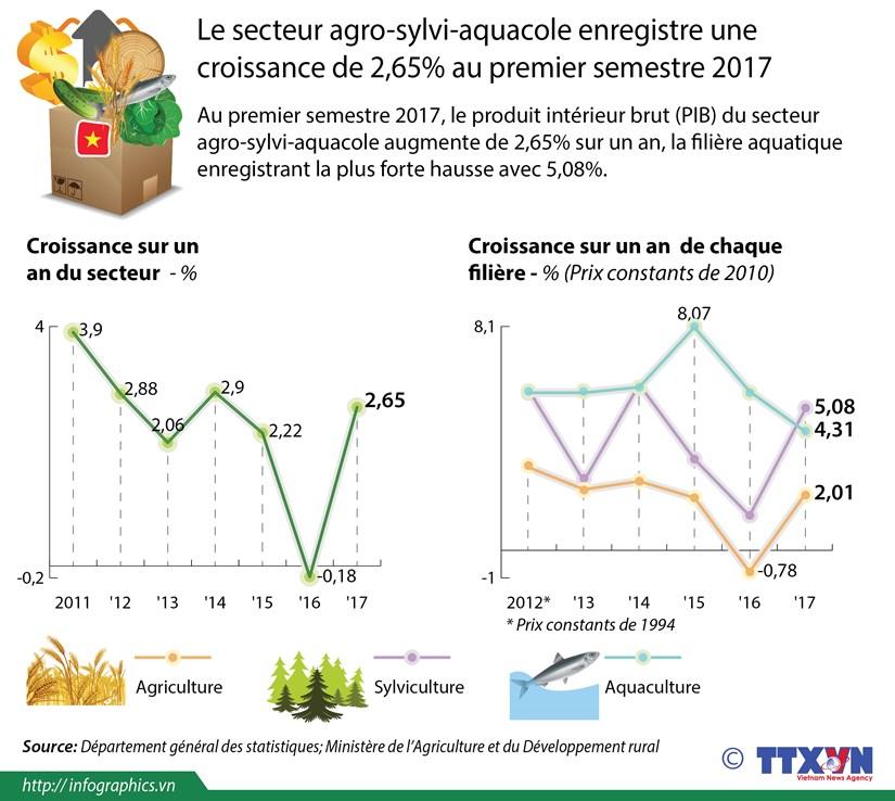 Le secteur agro-sylvi-aquacole enregistre une croissance de 2,65% au premier semestre 2017 hinh anh 1