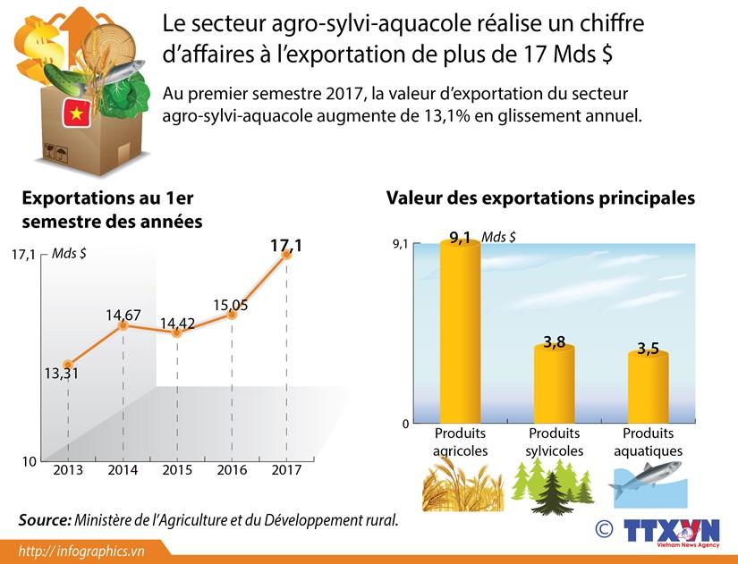 Le secteur agro-sylvi-aquacole realise un chiffre d'affaires a l'exportation de plus de 17 Mds $ hinh anh 1