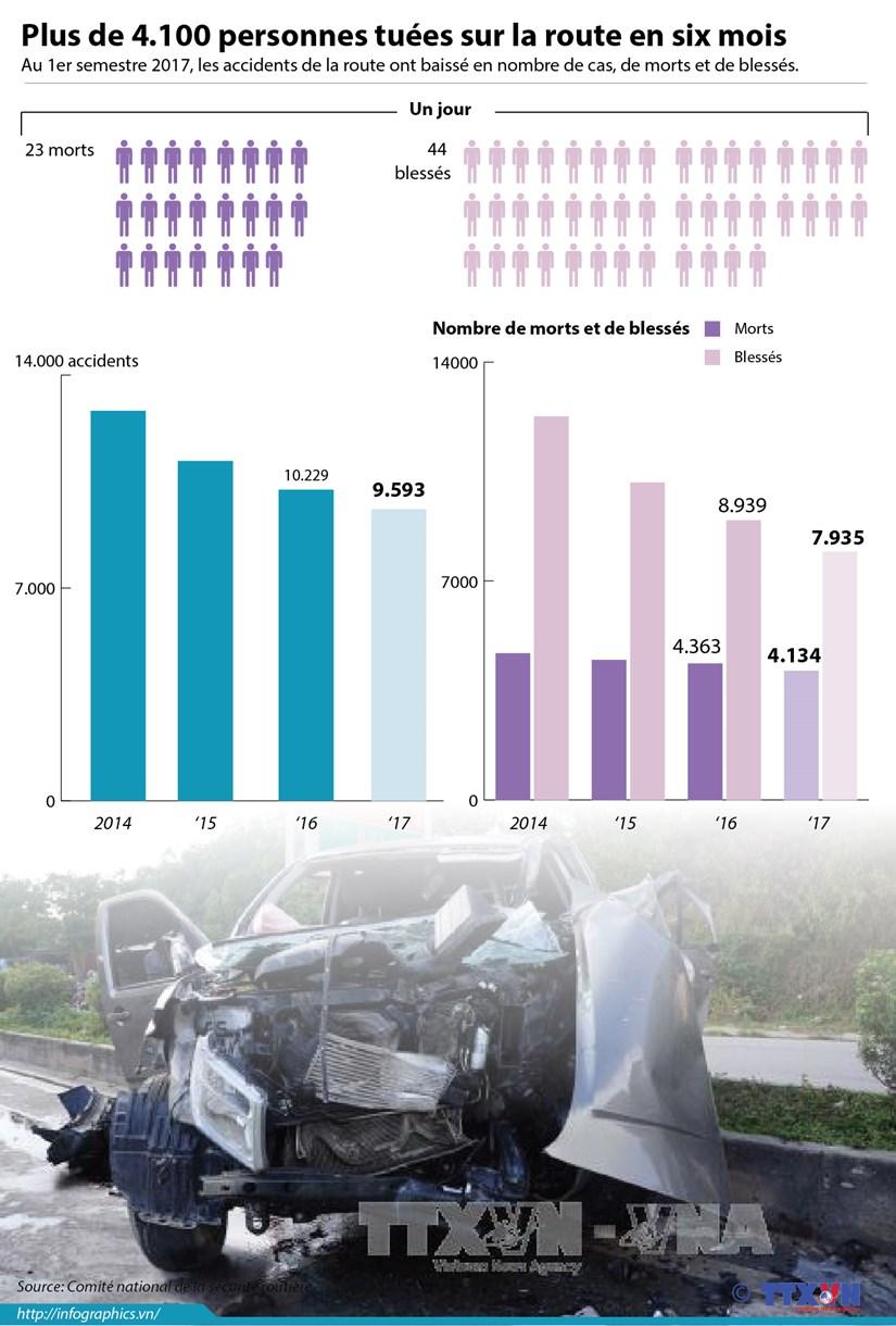 Plus de 4.100 personnes tuees sur la route en six mois hinh anh 1