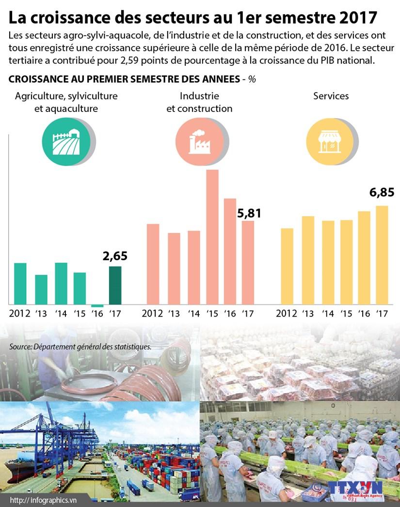 La croissance des secteurs au 1er semestre 2017 hinh anh 1