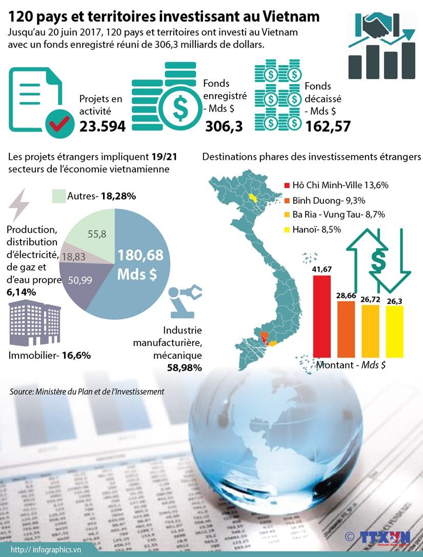 120 pays et territoires investissant au Vietnam hinh anh 1