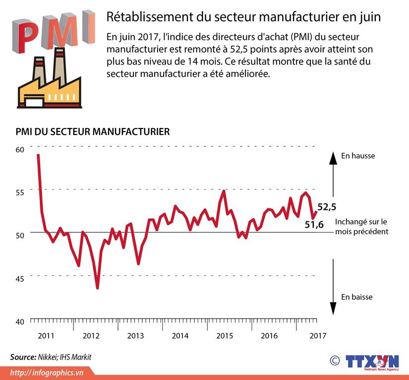 Retablissement du secteur manufacturier en juin hinh anh 1