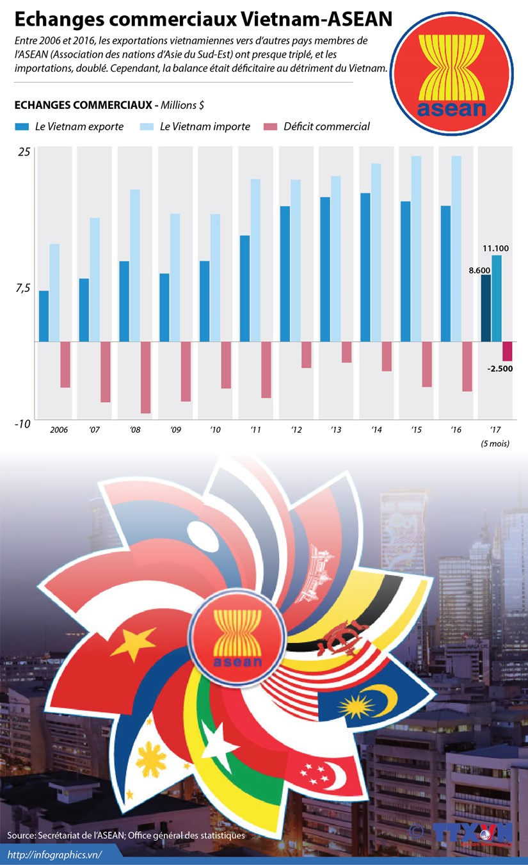 Echanges commerciaux Vietnam - ASEAN hinh anh 1