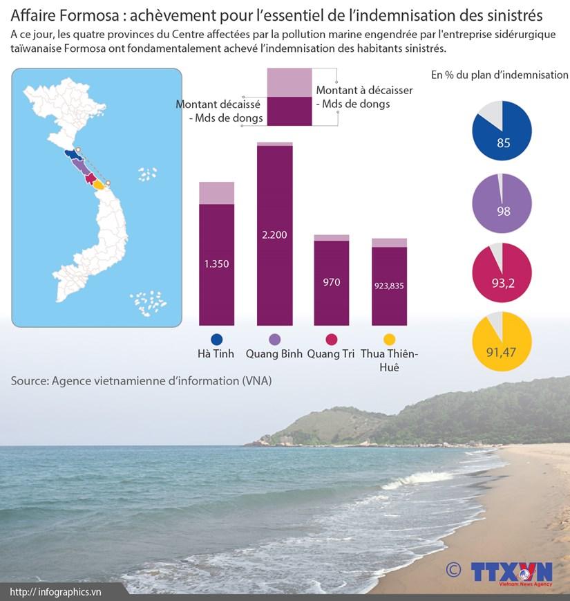 Affaire Formosa : achevement pour l'essentiel de l'indemnisation des sinistres hinh anh 1