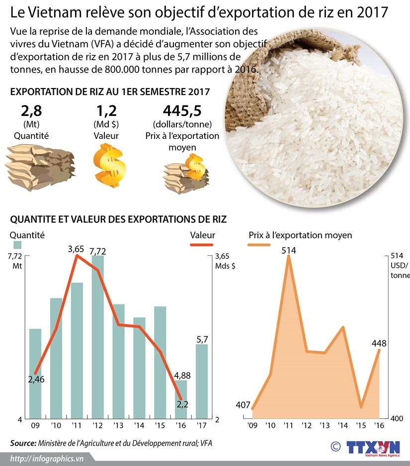 Le Vietnam releve son objectif d'exportation de riz en 2017 hinh anh 1