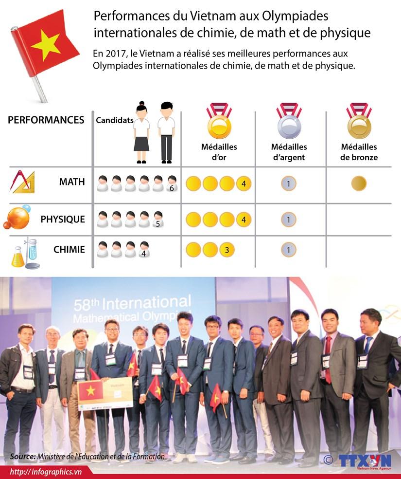 Performances du Vietnam aux Olympiades internationales de chimie, de math et de physique hinh anh 1