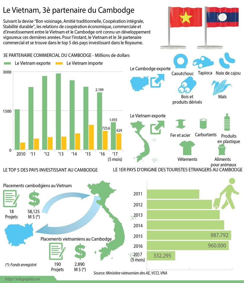 Le Vietnam, 3e partenaire commercial du Cambodge hinh anh 1